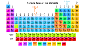 Memorize the periodic table within minutes!
