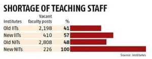 new iits teachers graph by askiitians