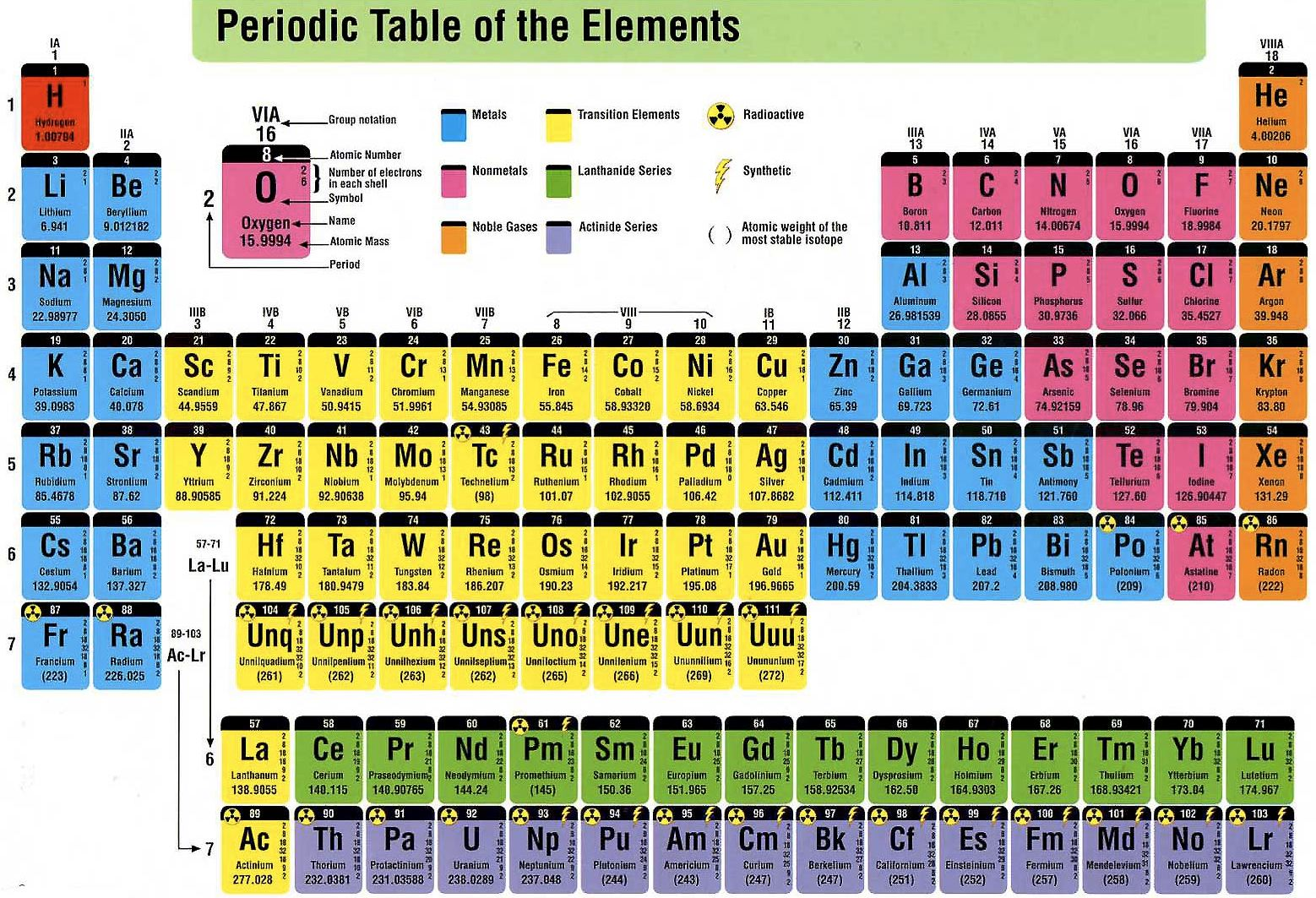 table of elements physics pinterest