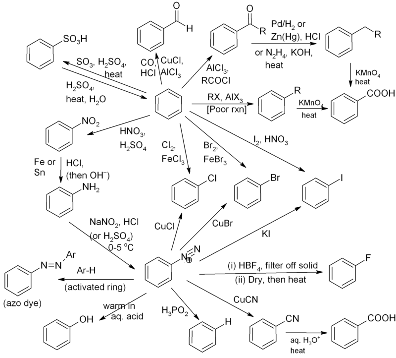 nail down the reactions associated with benzene on your fingertips