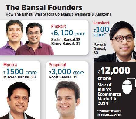 Bansals and IITs Prove Lethal Combination in E-Commerce—Control 85% of Entire E-Tailing Industry