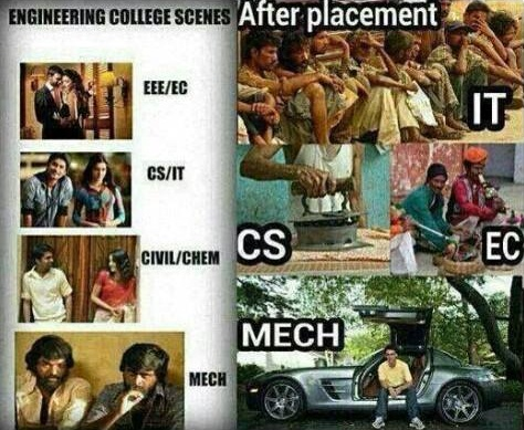 Difference Between All Engineers And Mechanical Engineers!