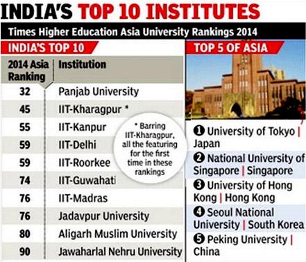 Panjab University ahead of IITs in World University ranking 2014