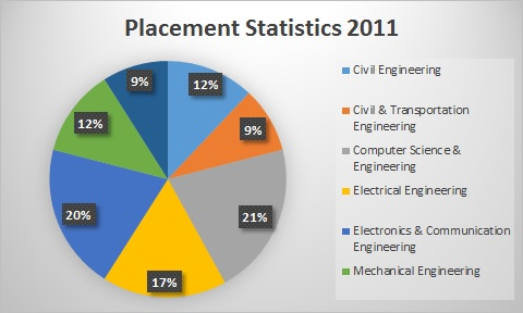 NIT agartala placement statistics | askIITians