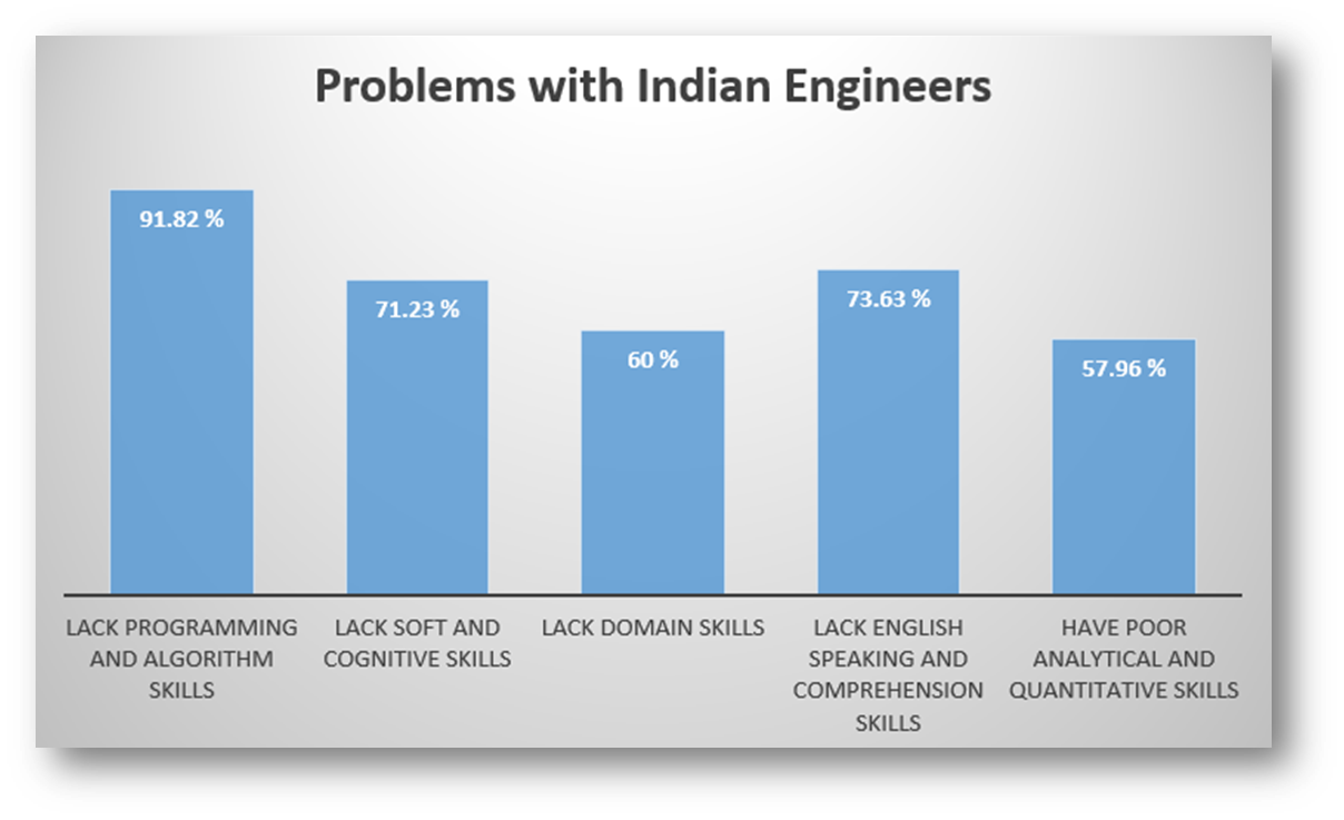 Reality Check:Only 18% of Engineering Graduates are Employable!