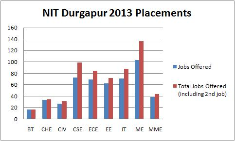NIT Durgapur 2013 placement statistics of NIT Durgapur