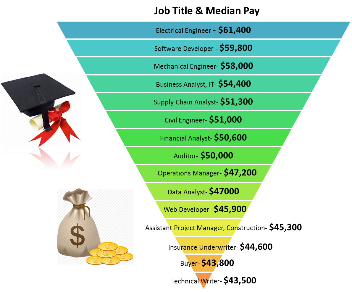 Best 15 Paying Jobs for Recent Graduates