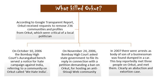 what killed orkut ?