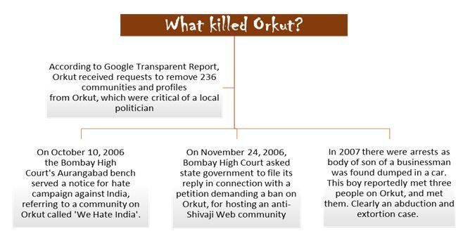 what killed orkut ?