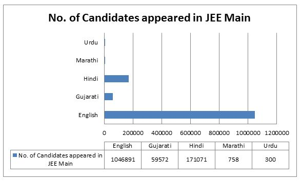 JEE Advanced 2014 Result Analysis Not in Favor of Regional Languages