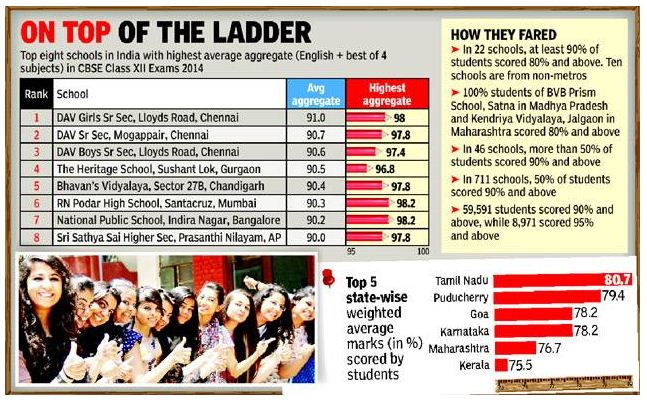 Only One School from NCR Has made Its Way in the CBSE's Top 10 Schools