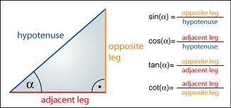 Basic Trigonometric Functions   askIITians
