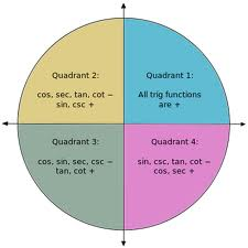 Sign of trigonometric functions in various quadrants