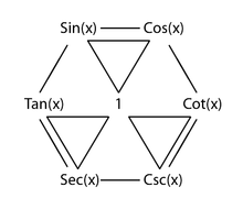 central 1 diagonally gives us the reciprocal functions