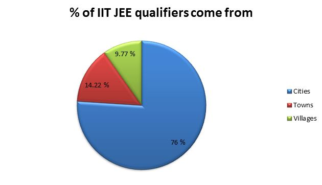 IIT entrance exam results favour first-time applicants