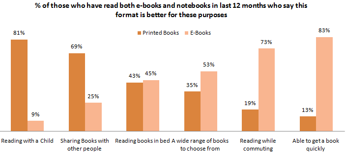% of those who have read both e-books and notebooks in last 12 months who say this format is better for these purposes