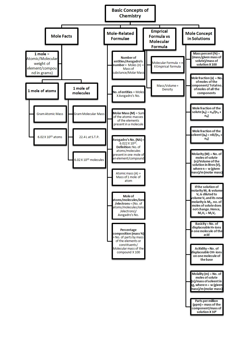 Jee Advanced Tips Mind Map For Basic Concepts Of Chemistry