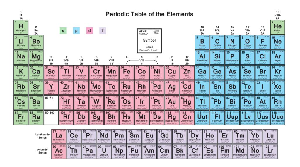 PeriodicTable p - Blocks
