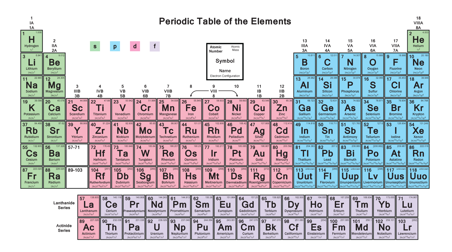 These daily uses of p block elements will surprise you periodictable p blocks gamestrikefo Choice Image