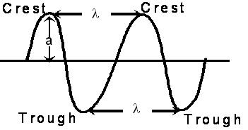 1061_SOME IMPORTANT CHARACTERISTICS OF A WAVE.JPG