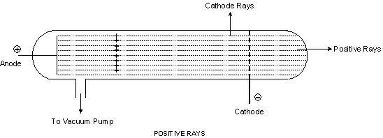 2281_POSITIVE RAYS OR CANAL RAYS.JPG