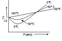 487_Gas at different temperature.JPG