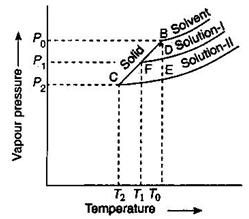 528_Raoult's law for dilute solutions.JPG