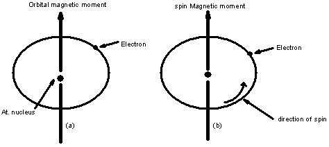 705_Magnetic moment.JPG